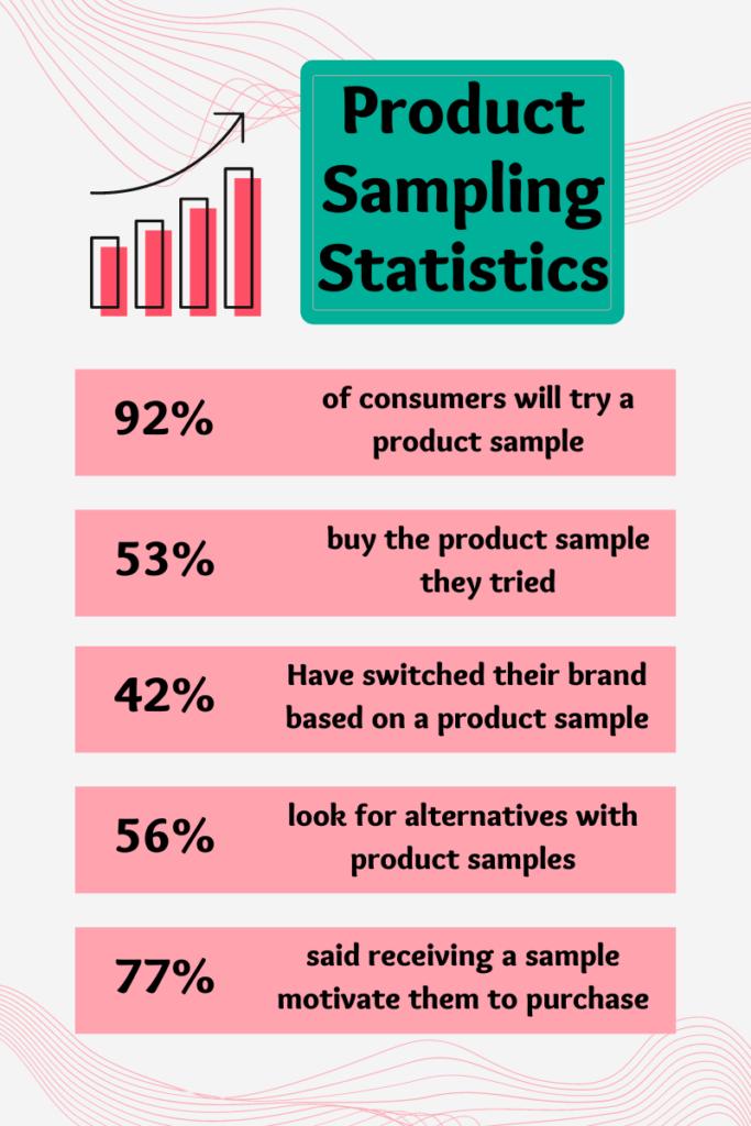 product sampling stastistics